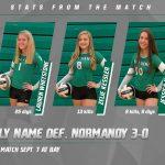 Girls Varsity Volleyball beats Normandy 3 – 0