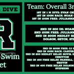 Swim & Dive teams finishes 3rd overall at Region Swim Meet.
