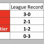 Week 8 Playoff and League Standings