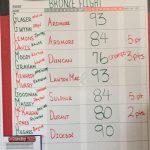 Sulphur High School Girls Varsity Golf finishes 3rd place