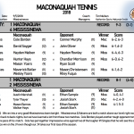 Boys Tennis—Mississinewa-4,  Maconaquah-1