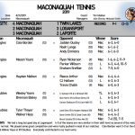 The Braves Tennis team defeats LaPorte 3-2 @ the Logan Invite.