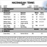 Boys Tennis defeats Wabash 3-2