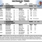 Boys Tennis defeats Madison-Grant 4-1