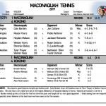 Boys Tennis falls to Kokomo 4-1
