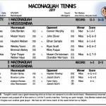 Boys Tennis drops match against Mississinewa 4-1