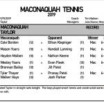 Boys Tennis sweeps Taylor 5-0