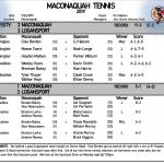 Boys Tennis falls 3-2 to Logansport