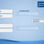 2019 Boys Tennis Sectional Draw