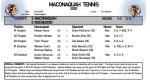 Boys Tennis sweeps Rochester 5-0
