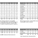 Girls Varsity Softball beats Staples-Motley 17 – 0