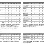 Boys Varsity Baseball falls to Staples-Motley 7 – 4