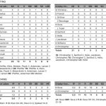 Boys Varsity Baseball falls to Pequot Lakes 13 – 3