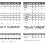Boys Varsity Baseball falls to Pequot Lakes 6 – 1