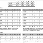Boys Varsity Baseball falls to Mora 15 – 2