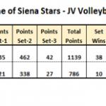 St. Catherine of Siena Academy Girls Junior Varsity Volleyball beat vs CABRINI HS ,  MI 2-0