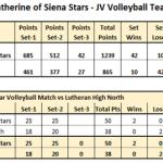 St. Catherine of Siena Academy Girls Junior Varsity Volleyball beat LUTHERAN HS  NORTH,  MI 2-0