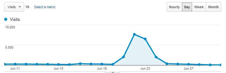 screenshot-google-analytics-daily-traffic