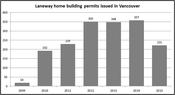 Laneway building permits in Vancouver graph