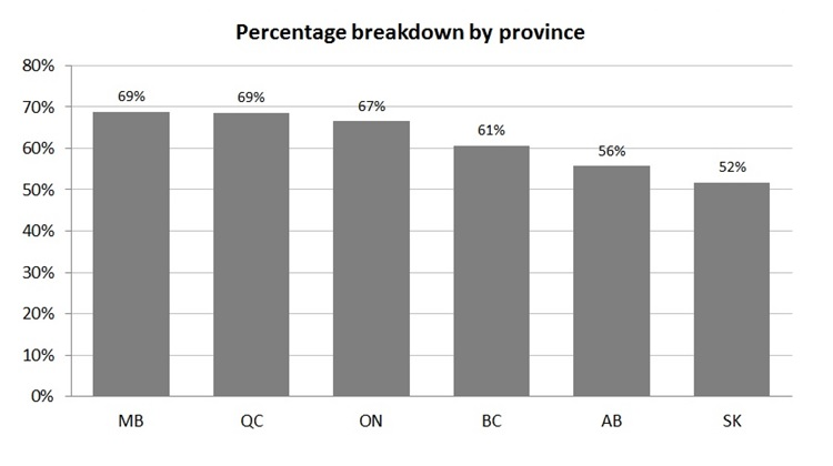 Percentage of individuals per Canadian province.