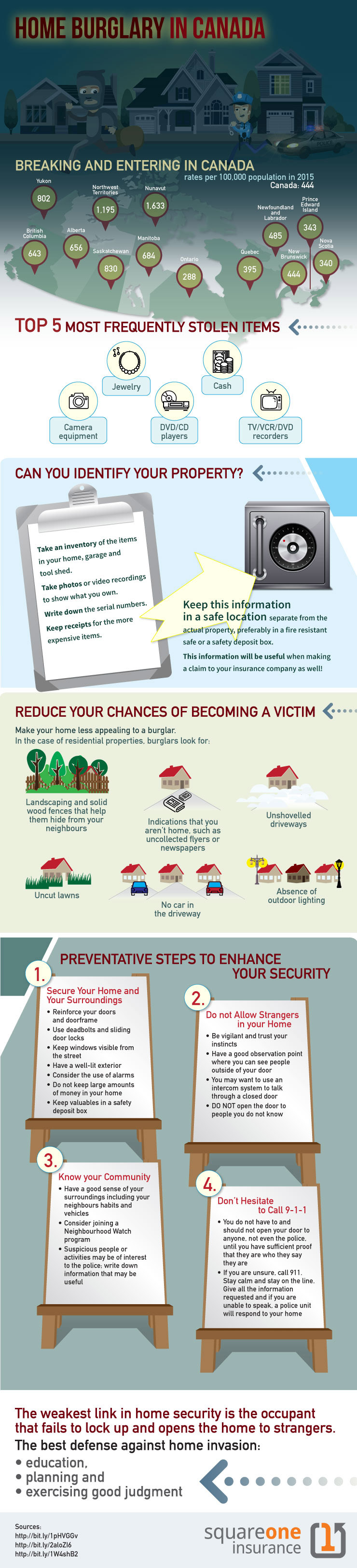 Infographic about home burglaries in Canada and prevention tips