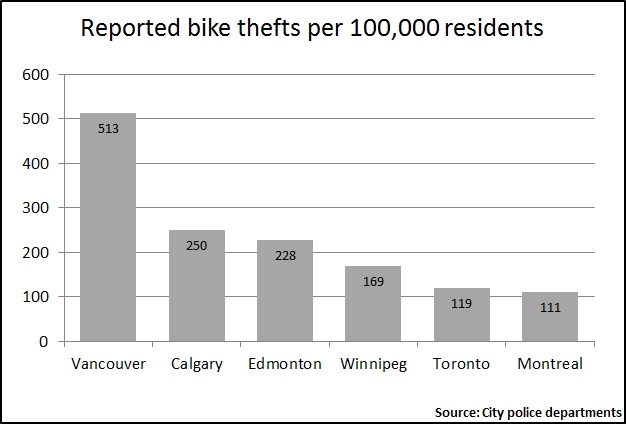 Reported bike thefts per 100,000 residents for in major Canadian cities.