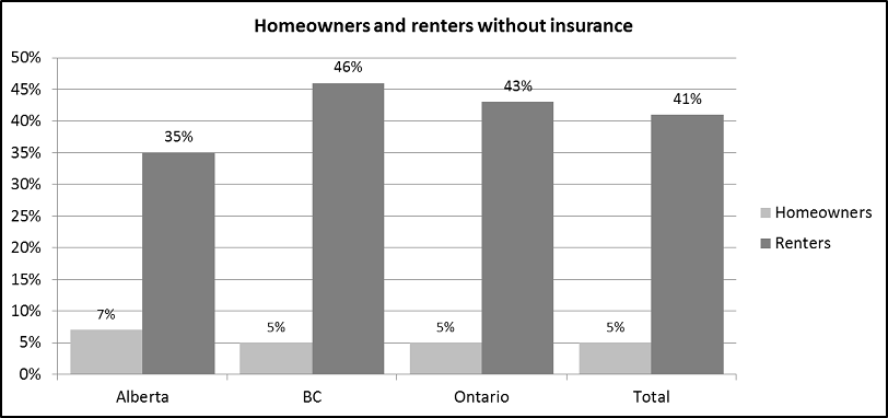 Homeowners and renters without insurance by province
