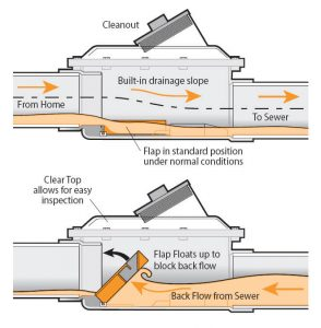 What Is A Backflow Preventer And How Does It Work