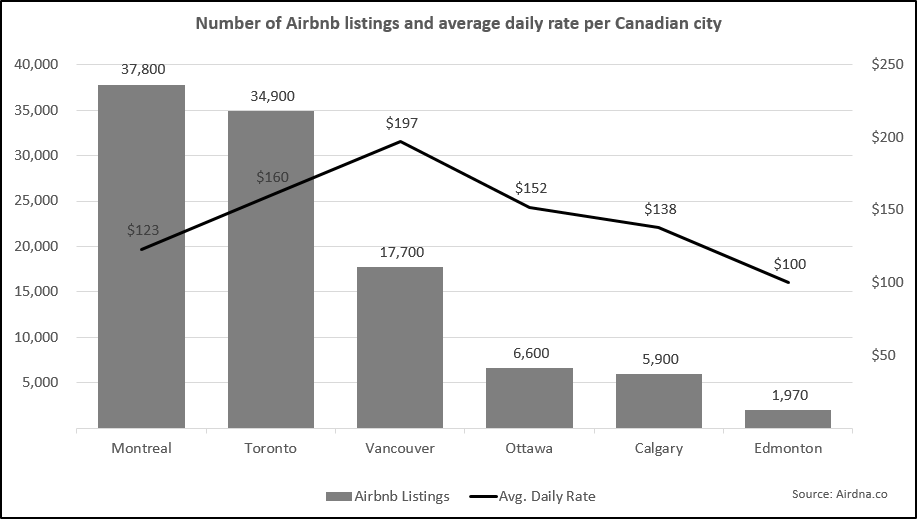 Graph of home sharing statistics in Canada