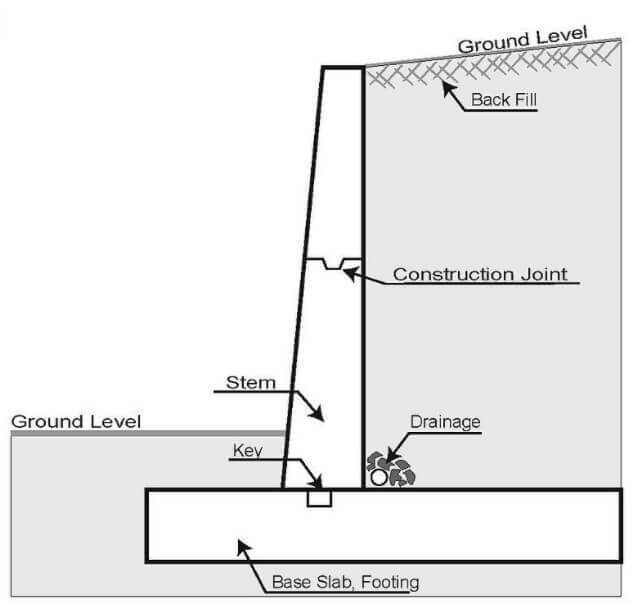 How a retaining wall works and what it is