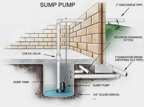 Details of how what a sump pump is