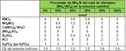 Kno3 en tomate, existe una baja relación de amonio/nitrato