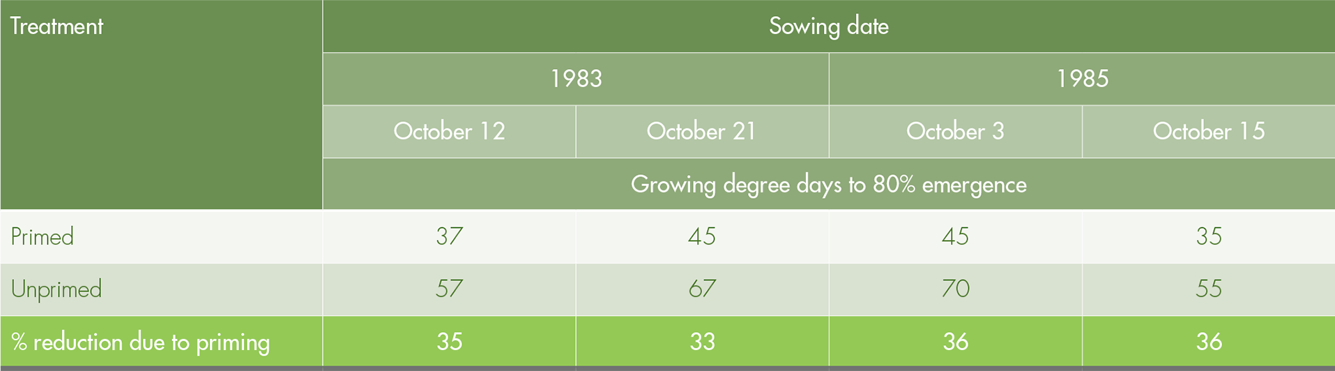 Growing degree days of primed and unprimed seeds in two growing seasons.