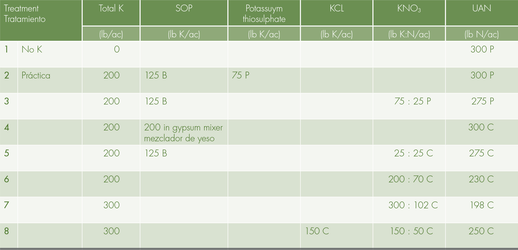 Potassium (K) and Nitrogen (N) supplied in the eight treatments during the trial period. All plots received 300 lb N/ac total (UAN or UAN+KN). Trt 2 represents the farmer's practice. B: Banded in February. C: Continuous fertigation: 22 fertigation events. P: Pulse fertigation: 4 dedicated fertigation events 20% in Feb, 30% in April, 30% in June and 20% early post-harvest (Aug/Sept). Multiply by 1,12 to derive the metric rates