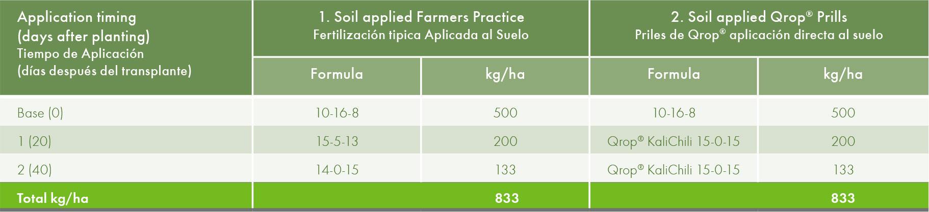 Soil applications with granular fertilisers or Qrop® prills.