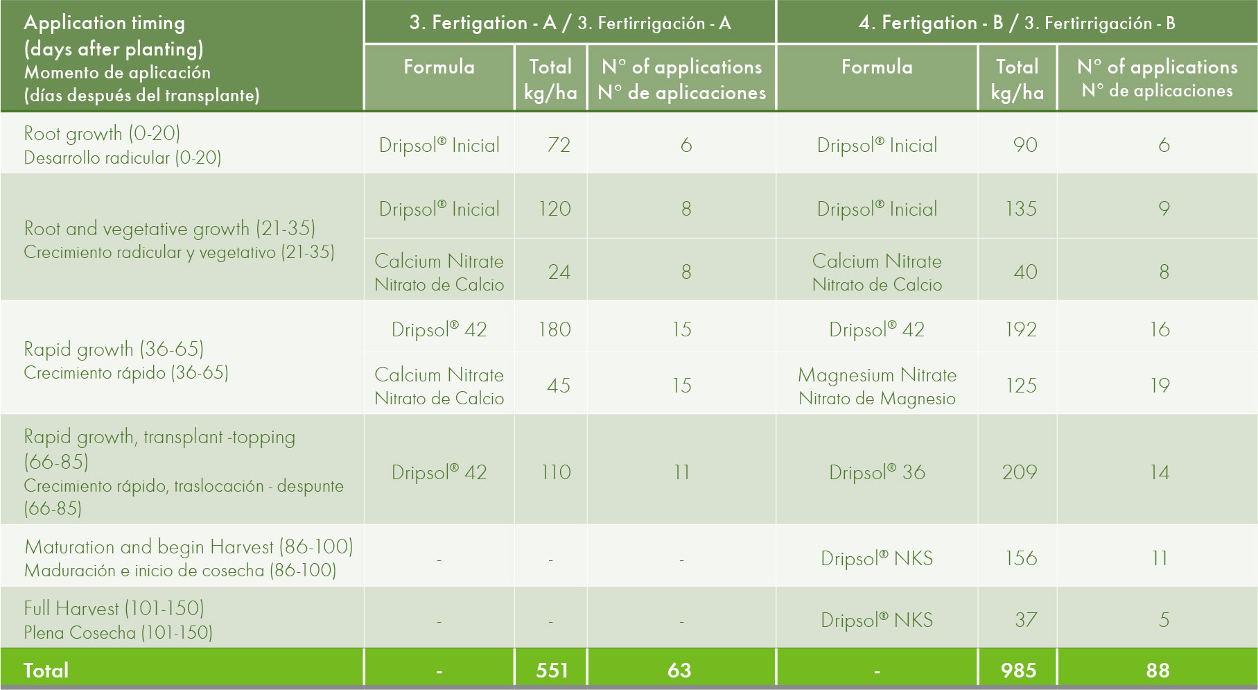 Fertigation programmes with Dripsol® water soluble NPKs in Tobacco.