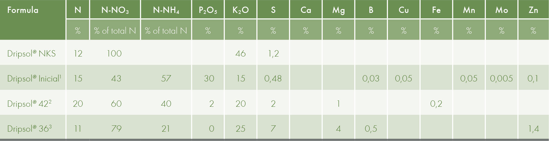 Specifications of fertilisers used in the fertirrigation of tobacco (% nutrients).