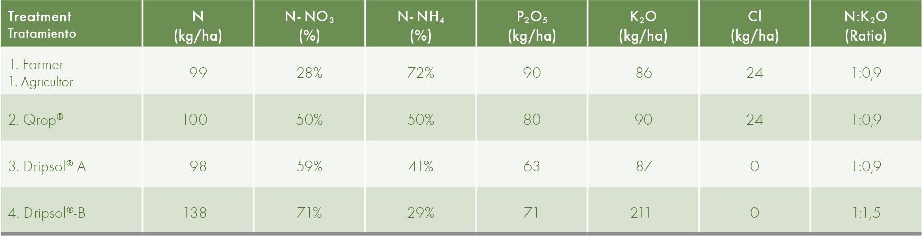 Total nutrients supplied with each fertiliser programme.