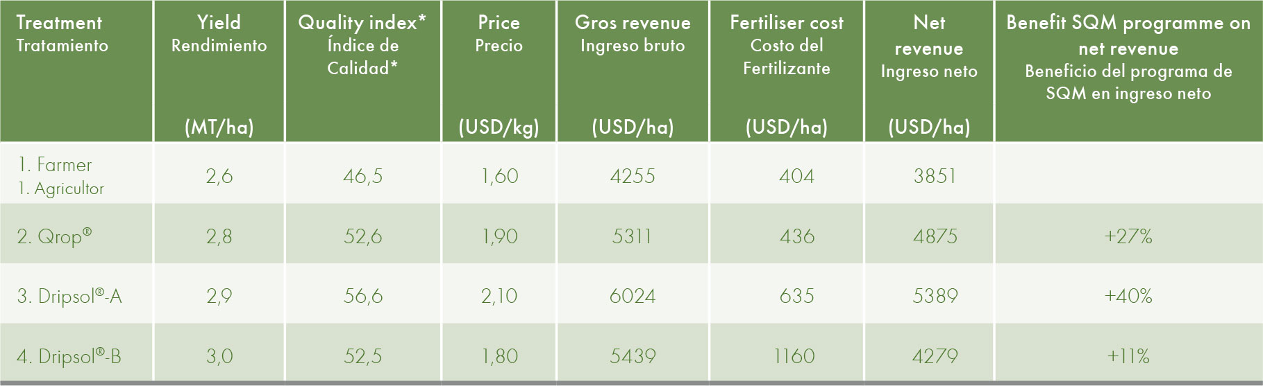 Yield assessment and farmers revenue and income