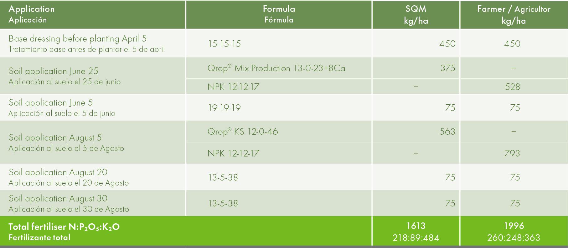 Fertiliser applied in the test.