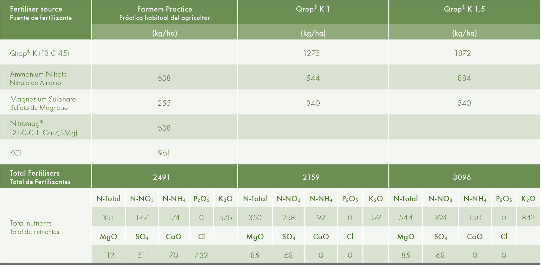 Fertiliser programmes applied in the trial. The total amount of fertilisers was split over 11 applications in 8 months (one application every three weeks). This programme does not contain the fertilisers applied in the period before the trial (with plants less then 1,30 m. high). P is applied only in these earlier vegetative stages.