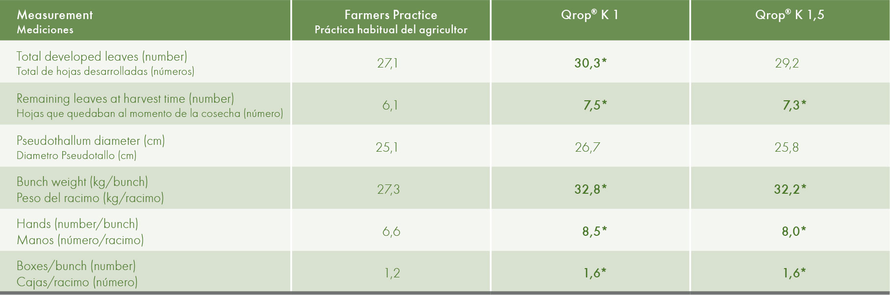 Plant development and yield parametes measured in the course of the trial and at harvest.