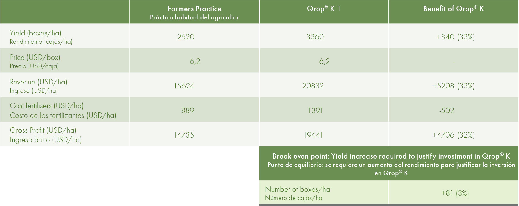 Financial analyses of the benefit of application of a Qrop K- based fertiliser programme.