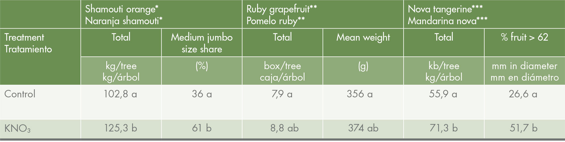 Effect of KNO<sub>3</sub>sprays on citrus total yield and fruit size.