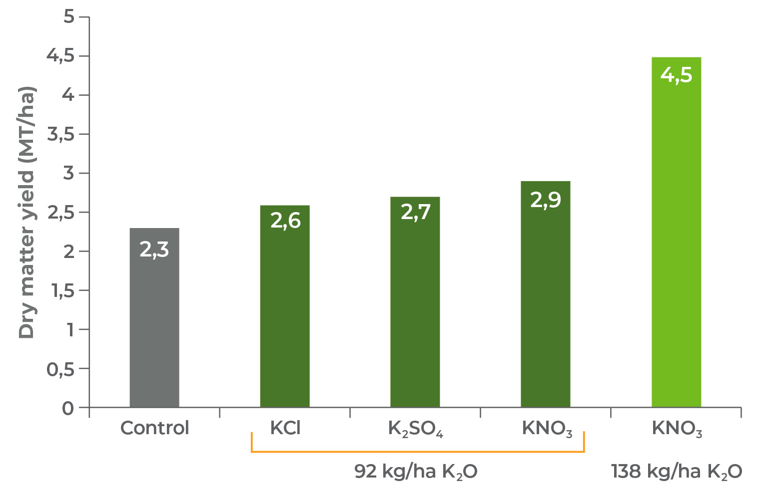 The effect of various K-sources on the dry matter yield of tomatoes.