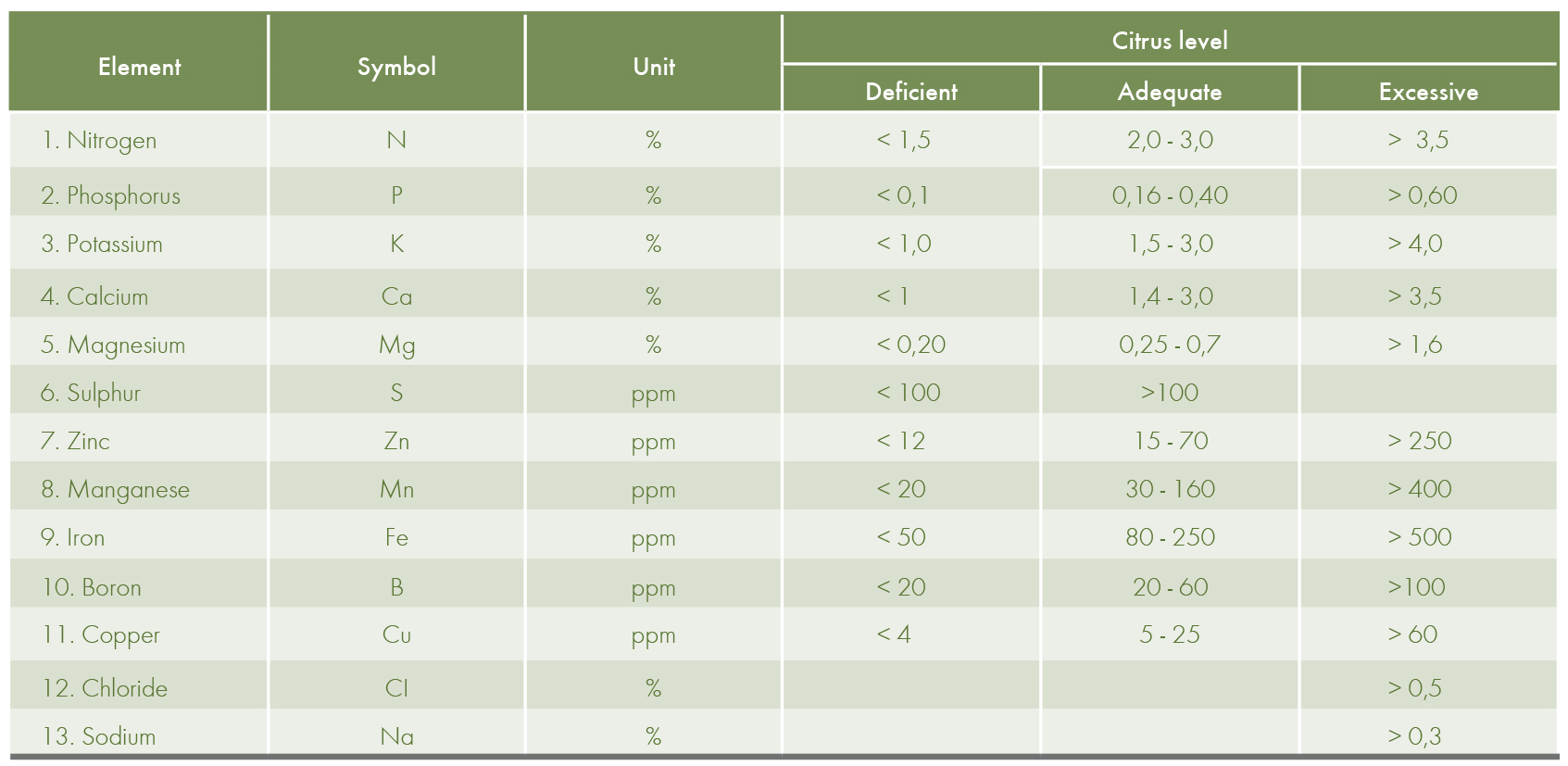 nutrients levels and their interpretation for cherry trees (dry weight)