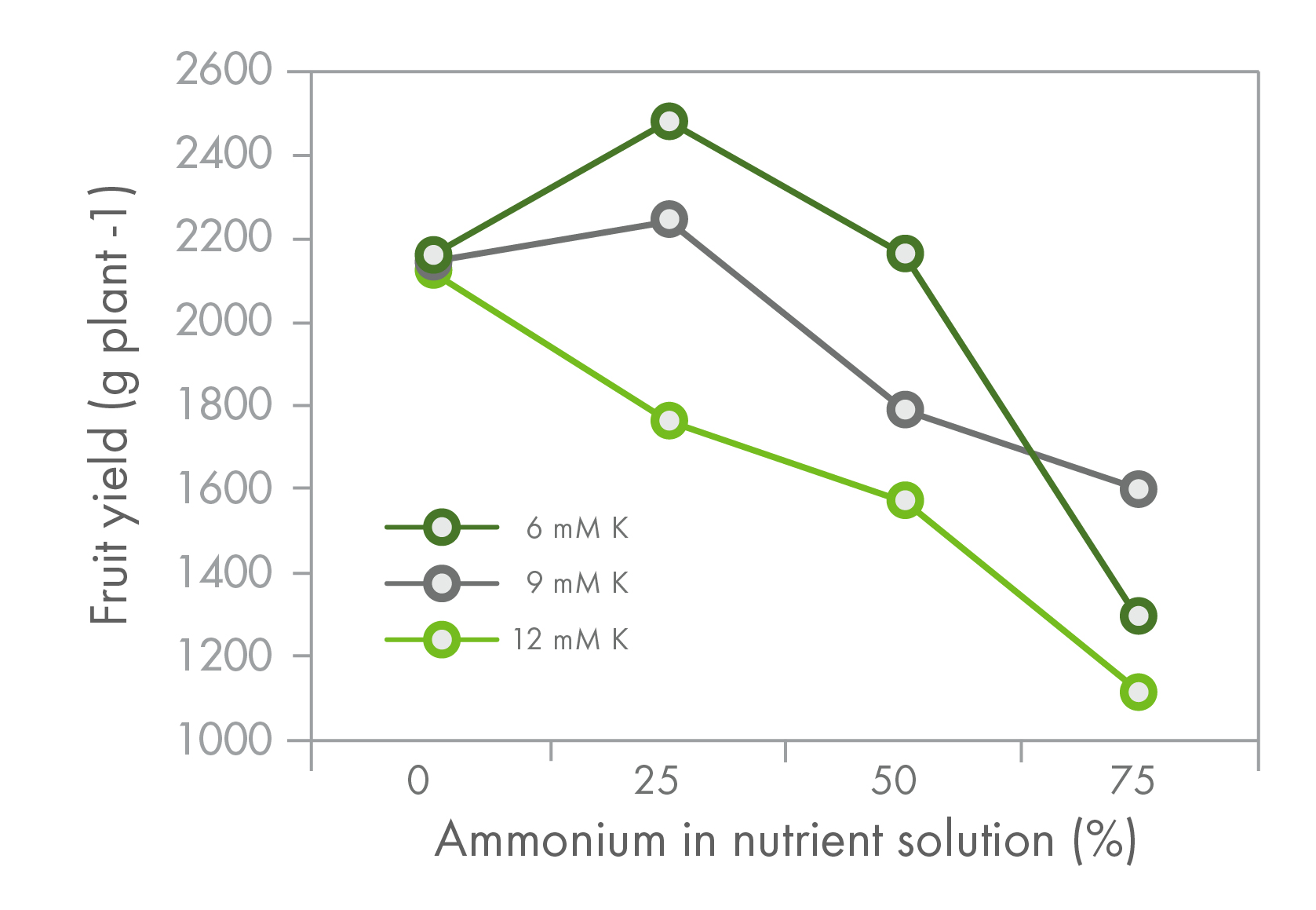 Fruit yield of bell pepper in response to increasing proportion of ammonium (NH<sub>4</sub><sup>+</sup>) and potassium (K) concentration in the nutrient solution. Total nitrogen in the nutrient solution was maintained at 13 mM and completed with nitrogen as nitrate (NO<sub>3</sub><sup>-</sup>). Each point represents the average of four replications with three plants each.