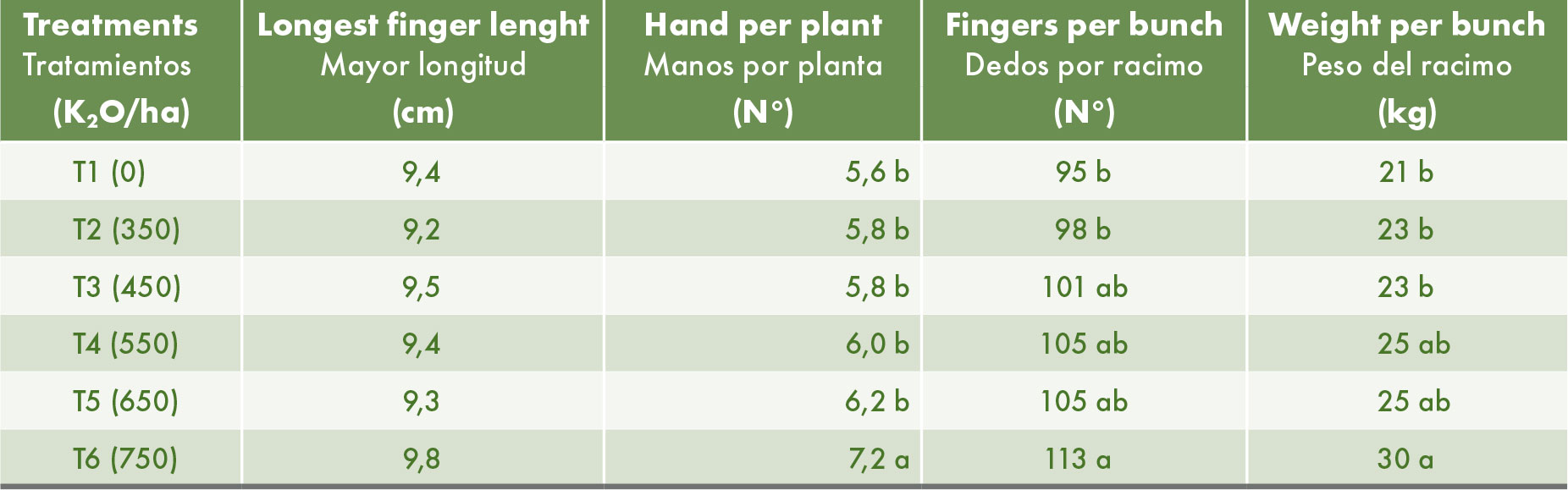 Average length of fingers, number of hands and number of fingers per bunch and average weight of the bunch. Means followed by the same letters are not significantly different (Duncan, 95%).