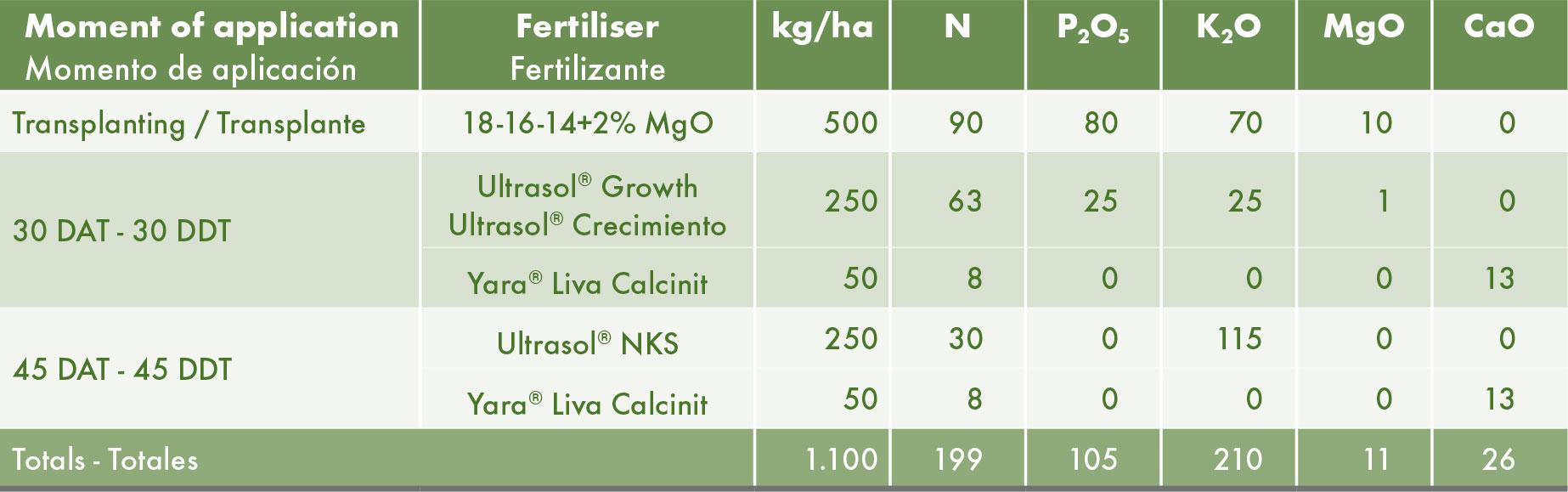 El tratamiento SQM con una base granulada + productos de Nutrición Vegetal de Especialidad solubles en agua.