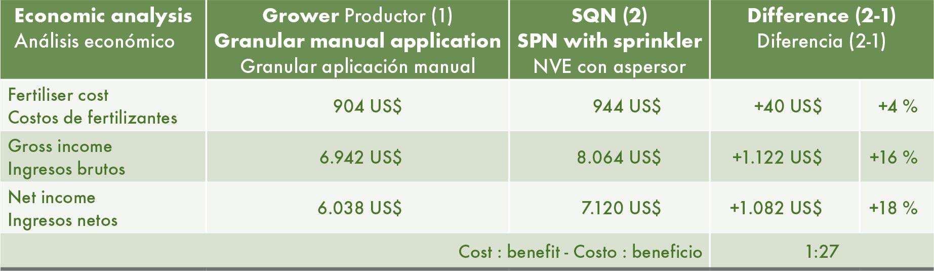 Análisis económico de los dos tratamientos de fertilización.
